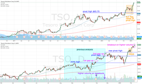TSO: TSO breaks out on higher volume - but earnings due today