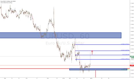 EURUSD: $EURUSD - under scenario (watch prev. chart)