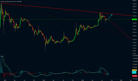 BTCCNY: BTC/USD Uptrend Pullback Potentially Over