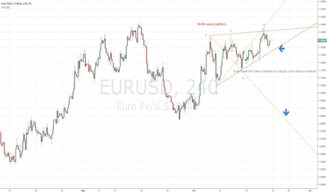 EURUSD: Bear Wolfe in the making EURUSD 4h
