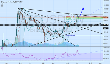 BTCUSD: The flying cat stumble (reverse dead cat bounce)