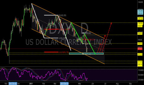 DXY: DXY:The Combined Bullish AB=CD Patterns