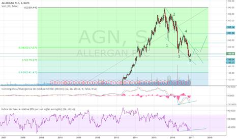 AGN: ¿El principio de una gran subida?