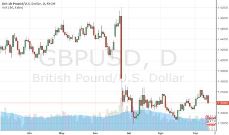 GBPUSD: GBPUSD: LIBRA apunta a la baja. Atentos al 1.3250, MARCO D COSTA