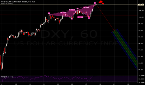 DXY: POSSIBLE DXY COLLAPSE