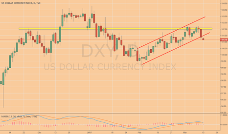 DXY: DXY upward correction ended, time to resume downard move