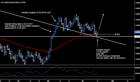 EURNZD: EUR.NZD - High Probability Long Opportunity