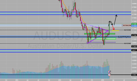 AUDUSD: Going Well So Far.