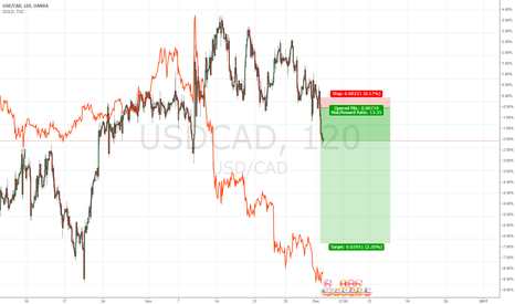 USDCAD: related to the oil bull CAD