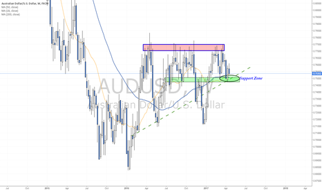 AUDUSD: Weekly Support Zone being tested