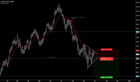 CLZ2014: CRUDE OIL WTI bear trend