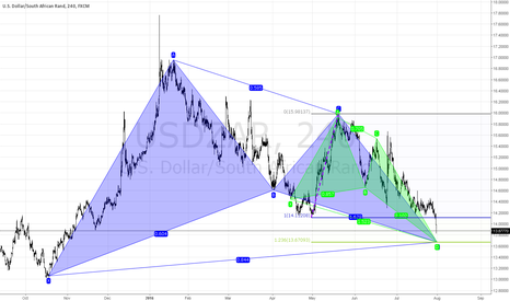 USDZAR: One more pip, one more pip...
