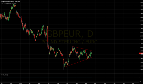 GBPEUR: More contraction ahead