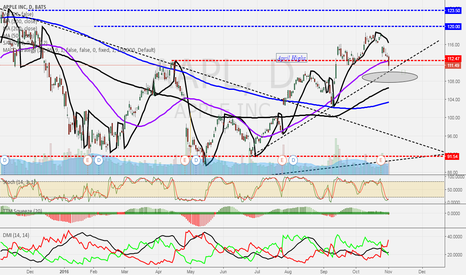 AAPL: Agree with Cramer & His Chartist on $AAPL