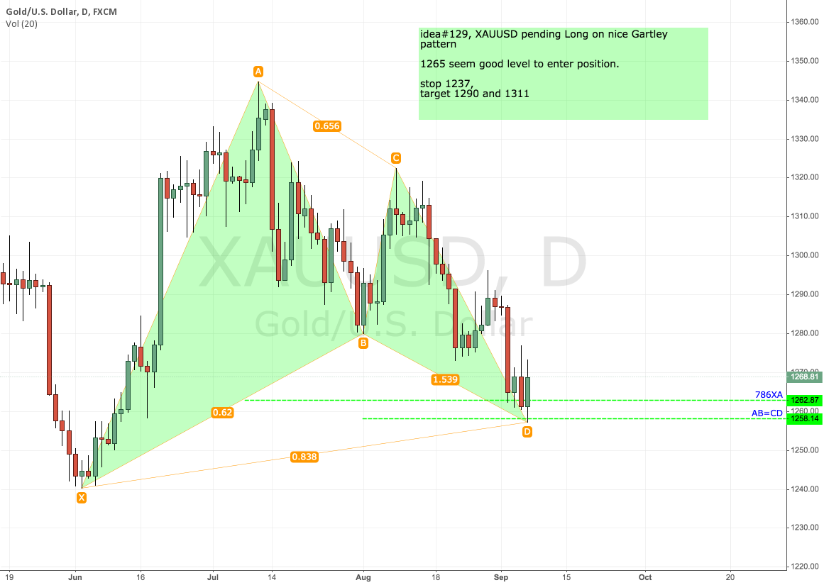 idea#129, XAUUSD pending Long on nice Gartley pattern