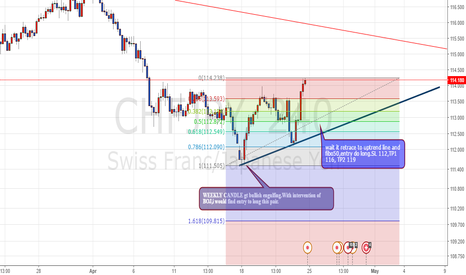 CHFJPY: CHFJPY going to change trend?