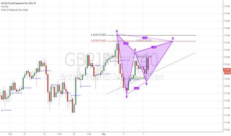 GBPJPY: H4 Potential Bearish Gartley