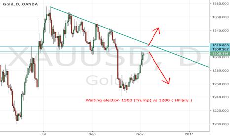 XAUUSD: Gold w&s election 1500 vs 1200!
