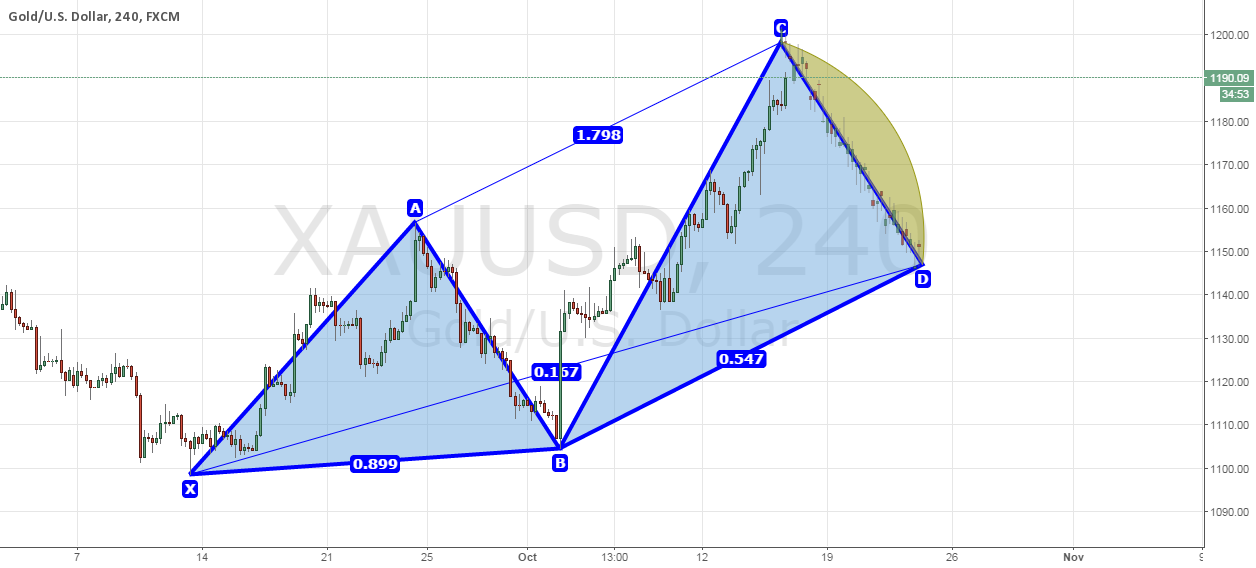 XAUUSD SHORT TERM SHORT IDEA