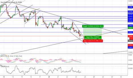 EURGBP: #EURGBP showing another bullish try