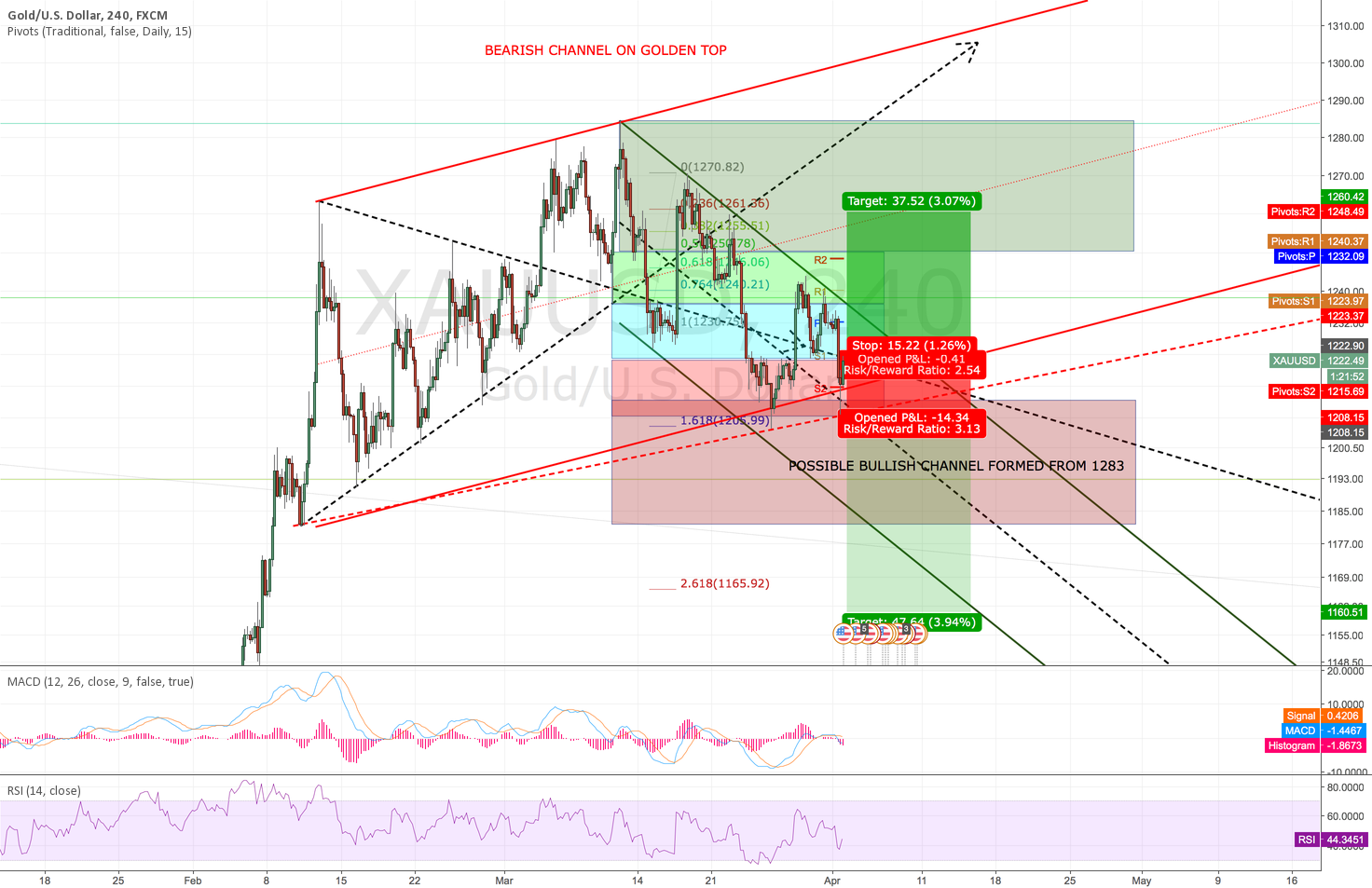 Gold (XAUUSD) trading opportunities for the April 2016