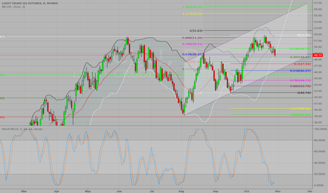 CL1!: CL Daily Channel Resolution