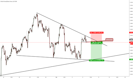 GBPCHF: Sell after candle close and break of 1.2450