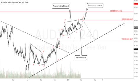 AUDJPY: AUDJPY 4H Chart. Watch for sell.