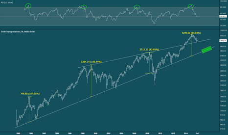 DOWT: Dow Transports - Monthly Trend