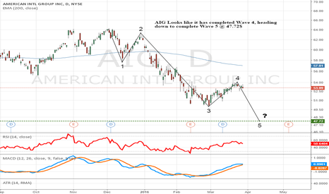 AIG: AIG Down trend to resume