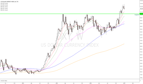 DXY: Dollar Pulling Back to Breakout Support