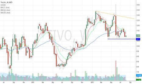 TIVO: TIVO nearing support.