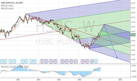 HSBC: HSBC Watching