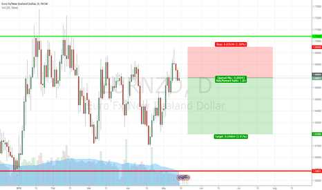 EURNZD: Trading Within the Range