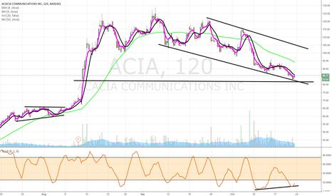 ACIA: $ACIA possible bottom near-term
