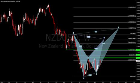 NZDUSD: #NZDUSD