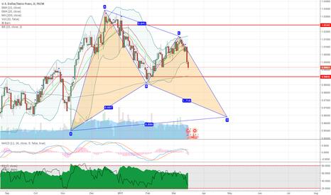 USDCHF: USDCHF potential bullish bat pattern on daily chart