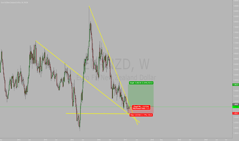 EURNZD: Nice Setup on weekends for eurnzd