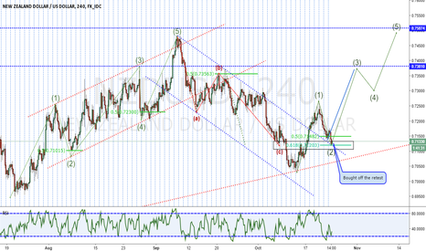 NZDUSD: NZDUSD Bullish momentum for the week.