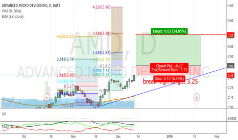 AMD: AMD break high and ZZ_Bullish
