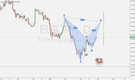 EURJPY: BAT on the daily