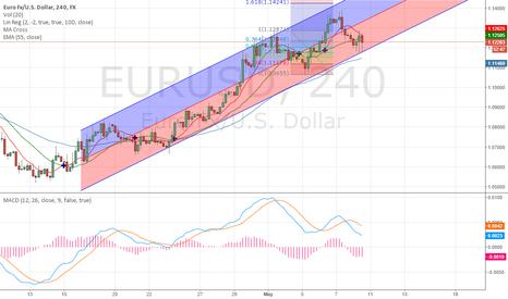 EURUSD: 4 hour fibo eurusd (long after 1.1290)