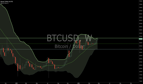 BTCUSD: LONG TERM BUY AT LOWER BB #LOL UPDATE#7