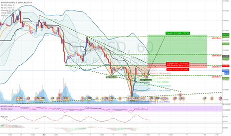 GBPUSD: GBPUSD: Possible Head and Shoulder formation