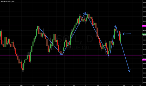 USOIL: OIL Heads Up (or down)