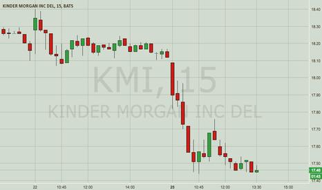 KMI: KMI — Bearish Vacuum Cleaner Pattern