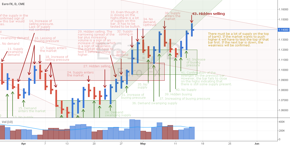 EURUSD shows hidden selling on new highs