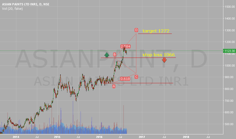 ASIANPAINT: Stop loss 1066. Target 1272. At comfort.