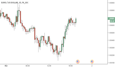 EURUSD: EUR/USD - possible long 15 Minute timeframe on close of the actu