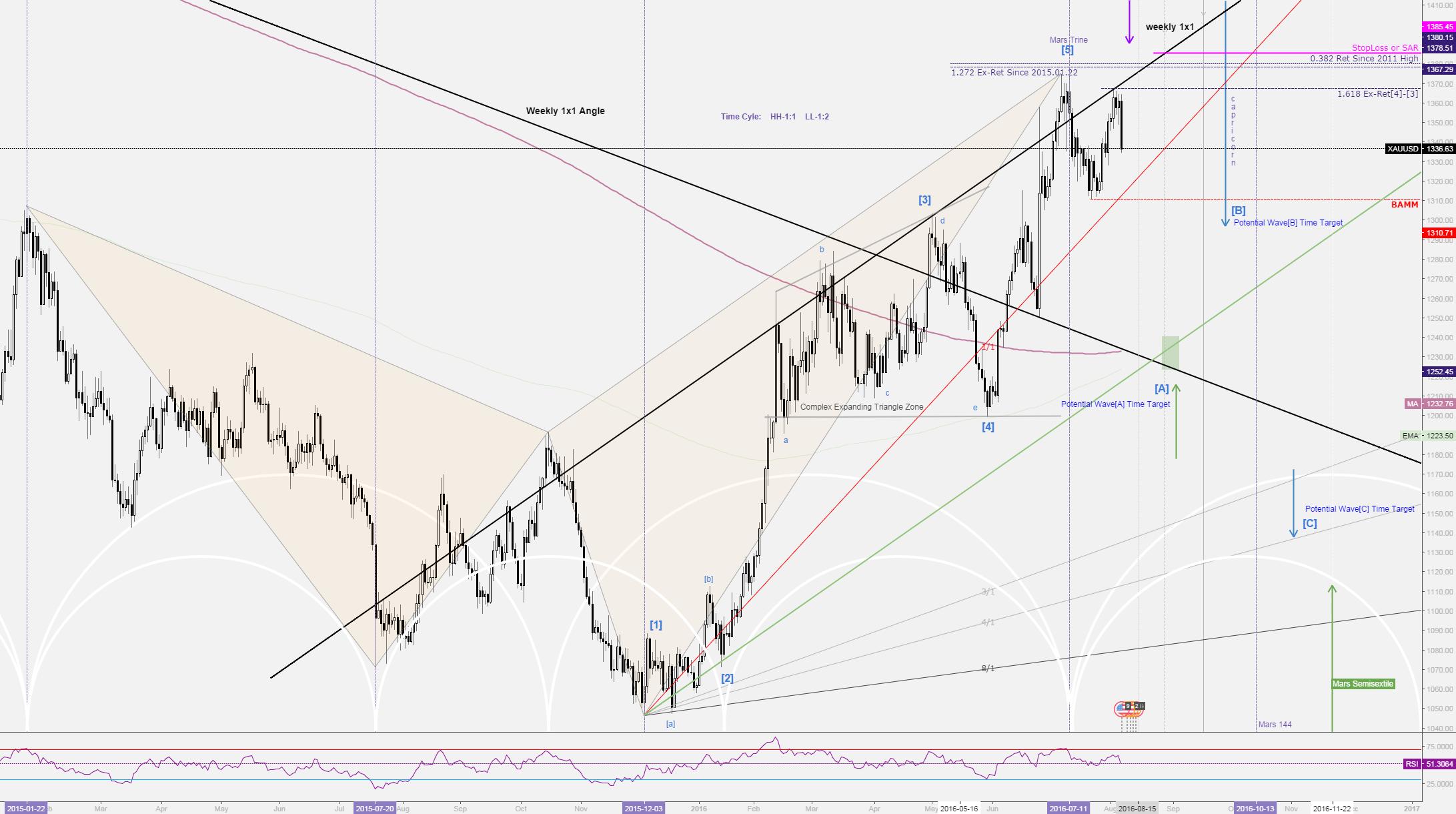 ***GOLD Daily Swing Trade Setup-Bearish Pattern***